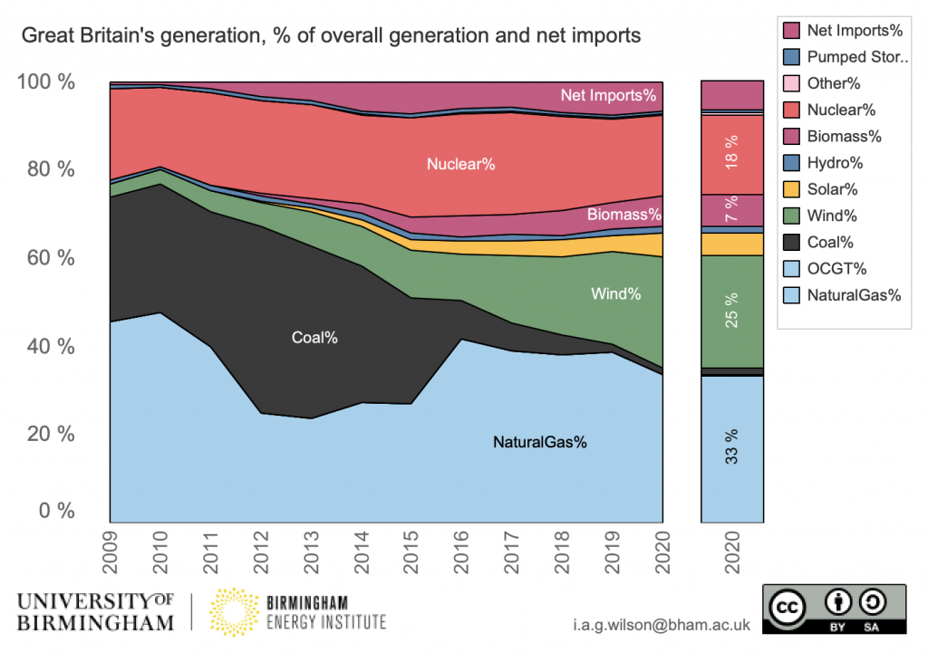 Great Britain's electrical supply mix since 2009